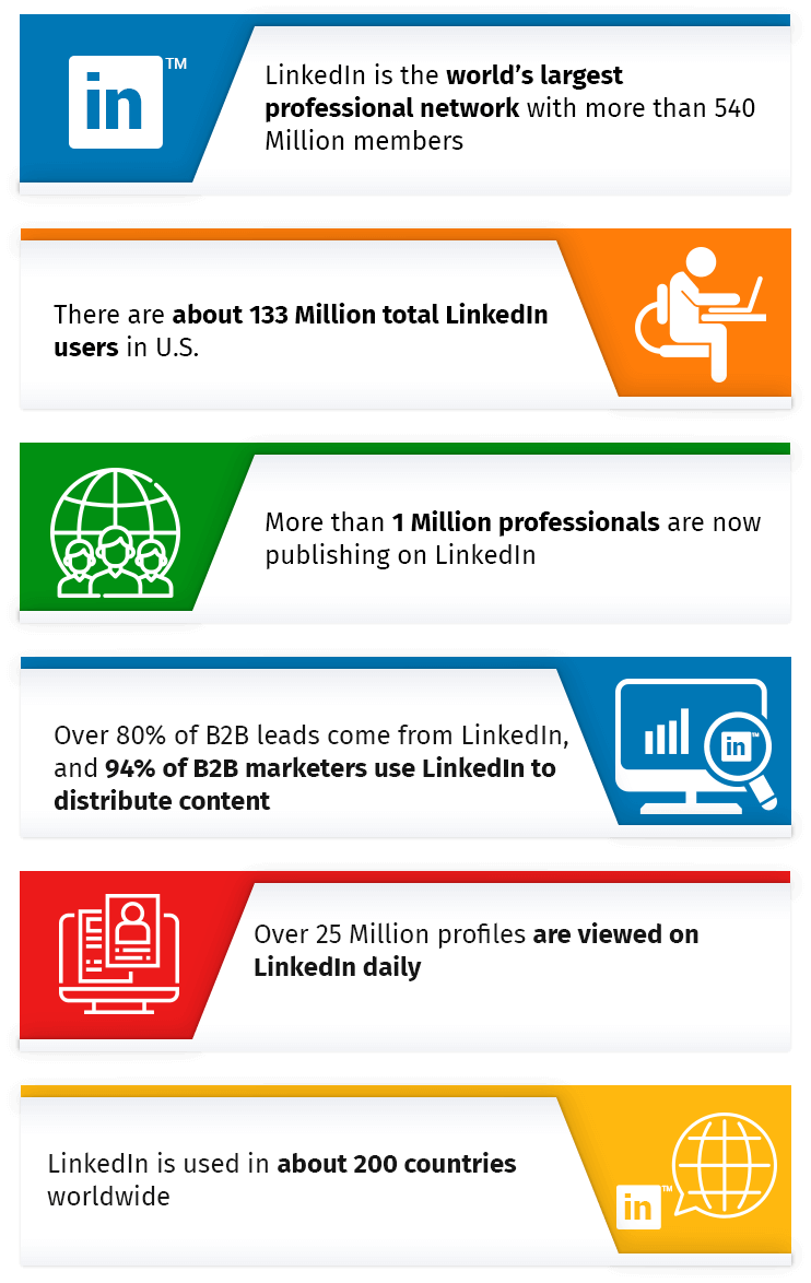 linkedin ads made easy-videos-stats